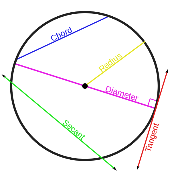 diagram of different lines on a circle - tangent, secant, diameter, chord radius
